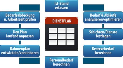 Dienstplan Schema